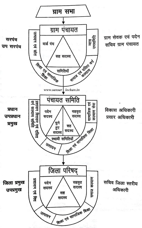 gram_panchayat