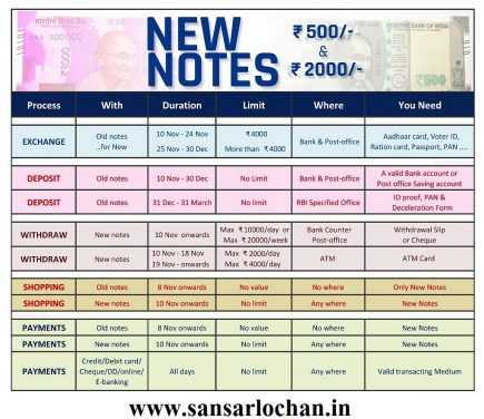 500_2000rs_new_note_policy