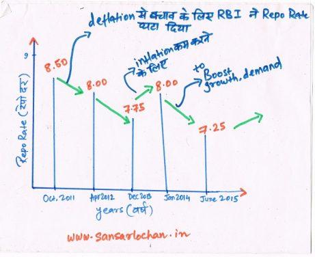 repo_rate_graph