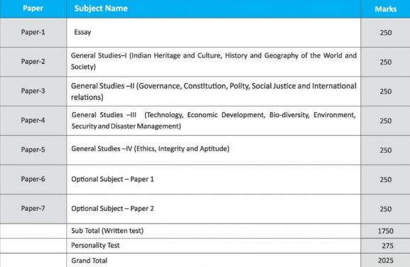 UPSC Syllabus 2019 मेंस और प्री IAS Syllabus in Hindi