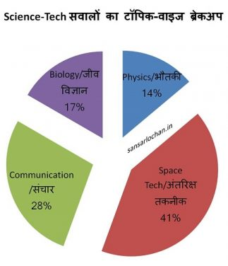 science_tech_upsc