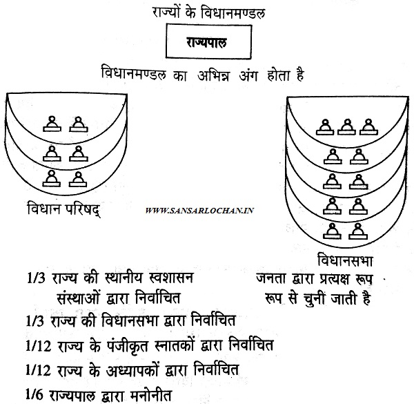 VIDHAN_MANDAL_STRUCTURE