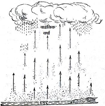 convectional_vahanik rainfall