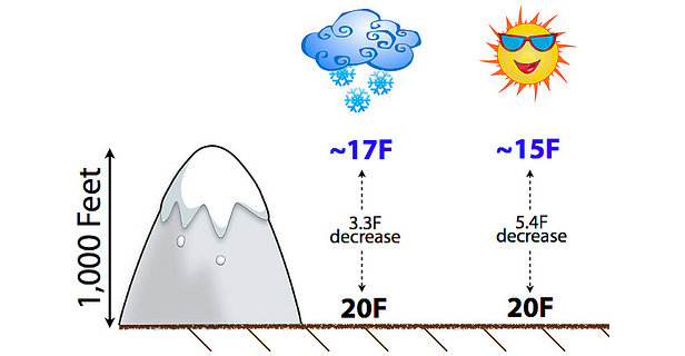temperature decrease