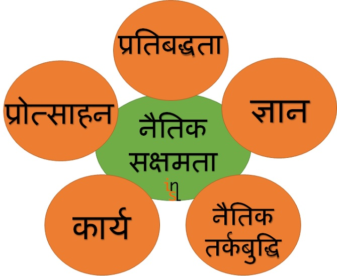 ethics_notes_hindi