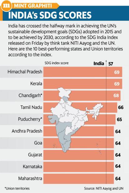 SDG-India-Index-2018
