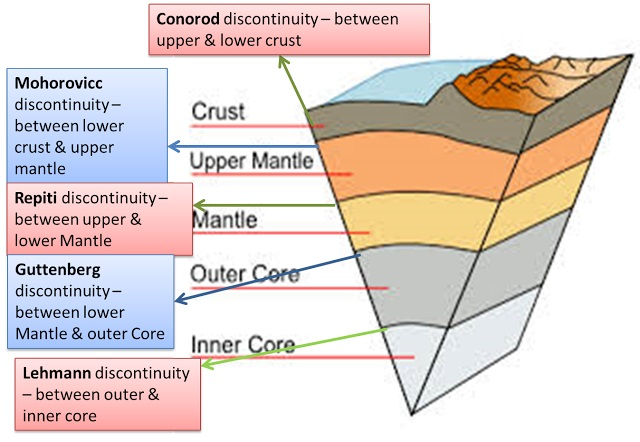 inside layer earths