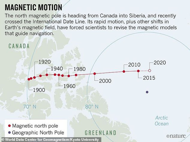 Earths-magnetic-North-Pole-is-moving