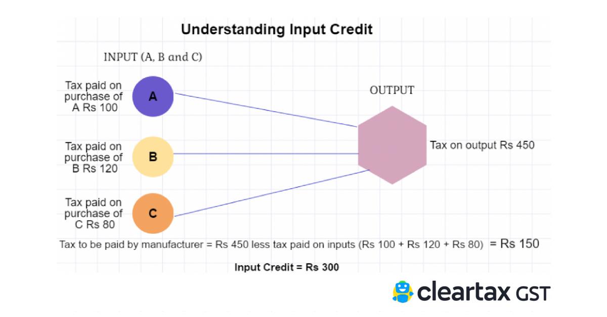 Input-Credit-under-GST
