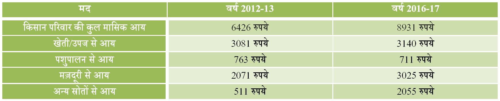 farmers data 2017-18 india
