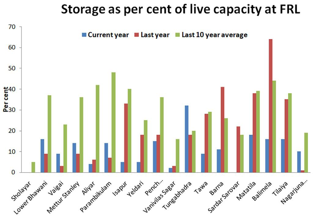 reservoir capacity indian states