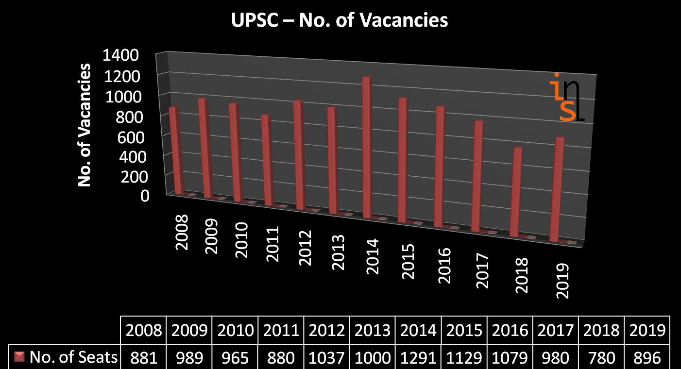 ias_upsc_vacancies