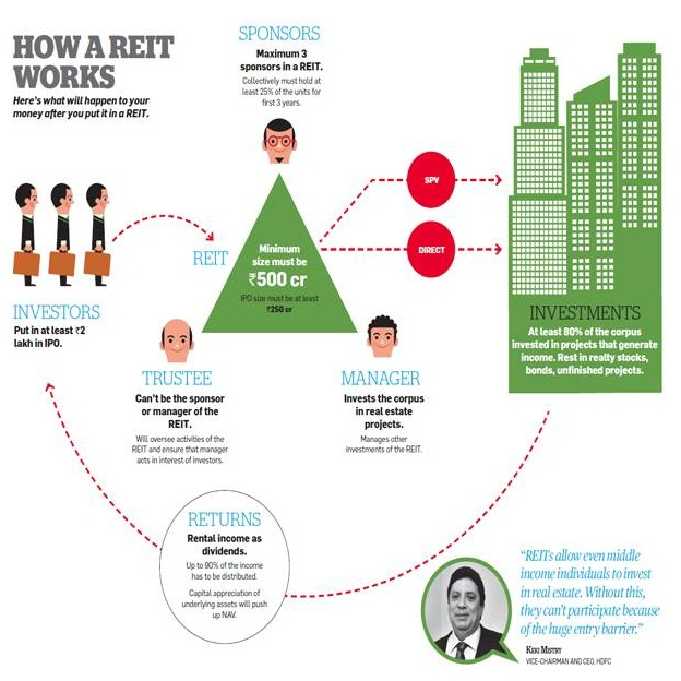 Real-Estate-Investment-Trust