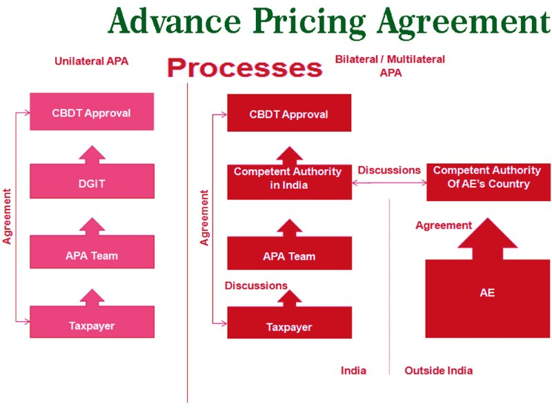 advance_pricing_agreement