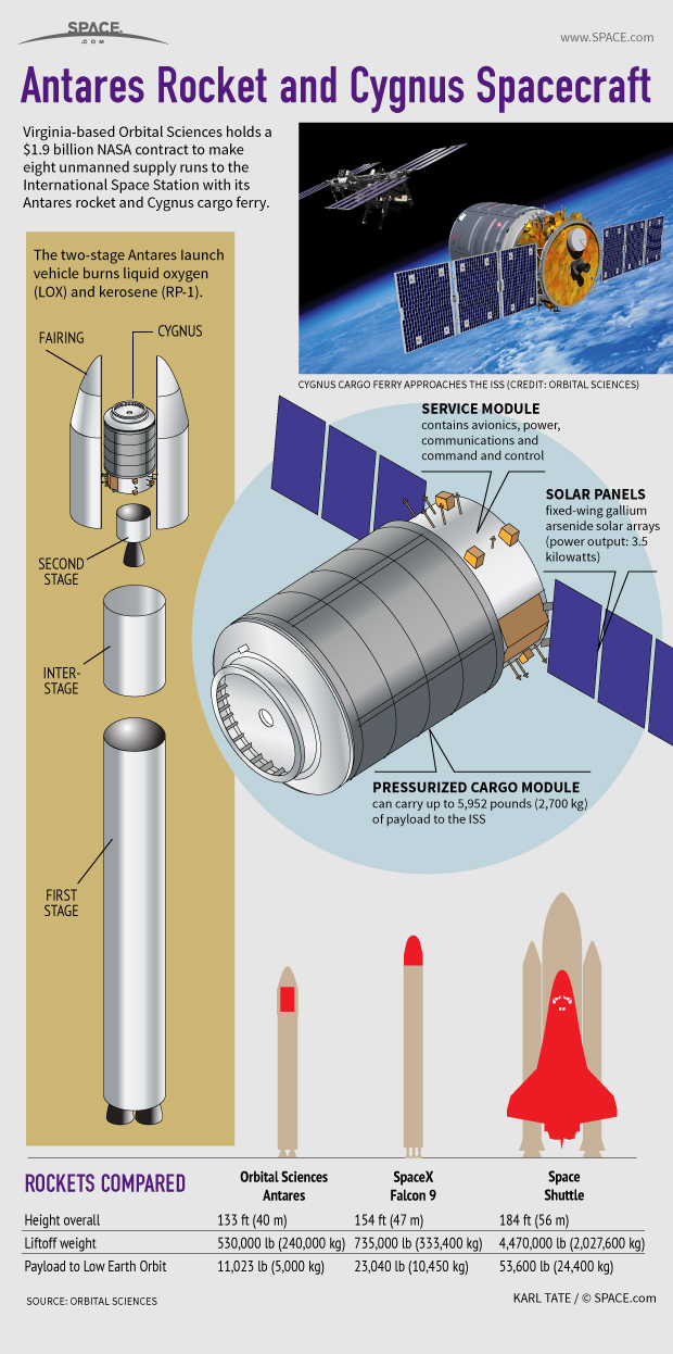 Antares-rocket