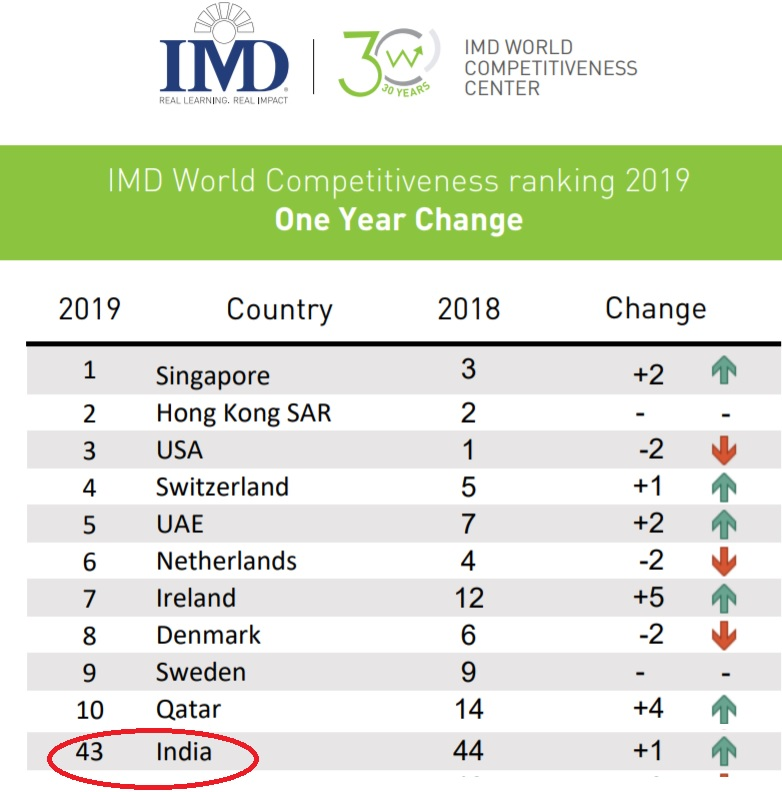 imd-world-Competitiveness-ranking-2019