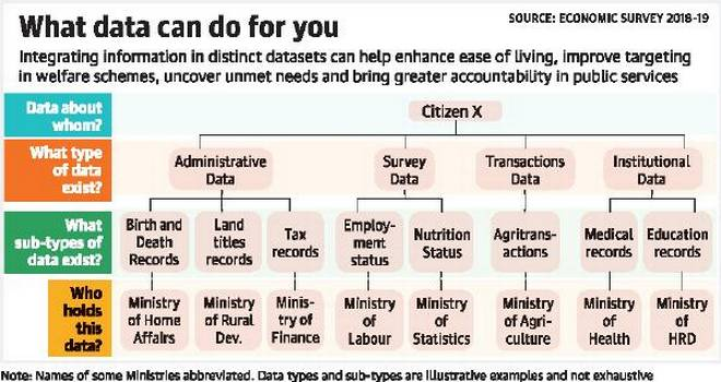 Central-welfare-database-of-citizens