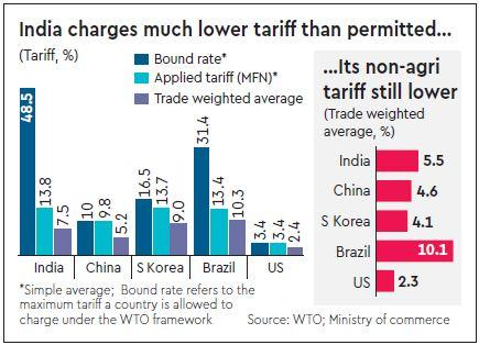 us-india-china-tariff-dispute