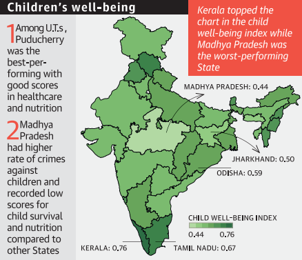 Child well-being index