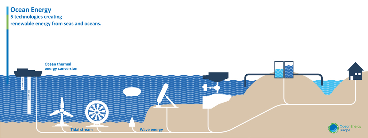 Potential of oceans as a renewable energy source: