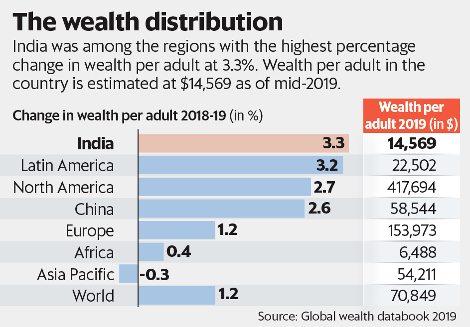 Global-Wealth-Report-2019