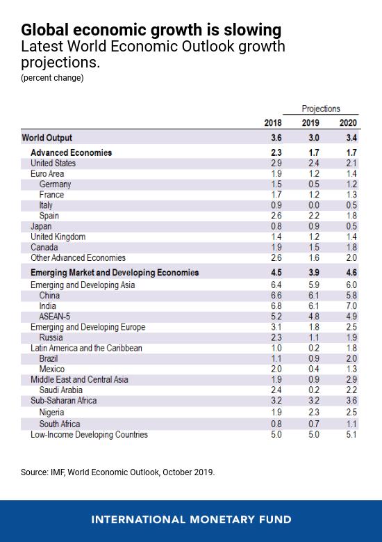 IMFs-World-Economic-Outlook-WEO
