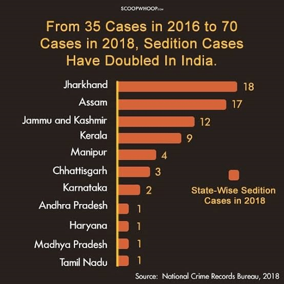 Sedition cases in India