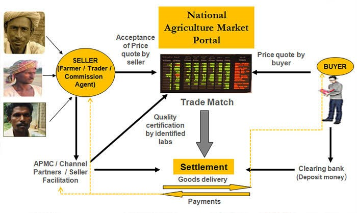 Agriculture_market_portal