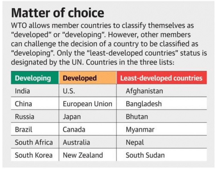 wto-leaast-developed-countries