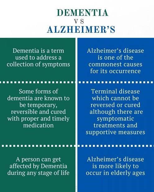 Alzheimer_dementia comparison