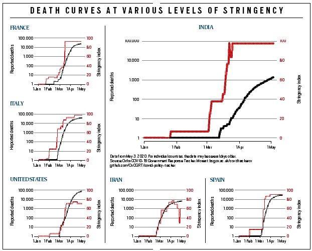Death_curves