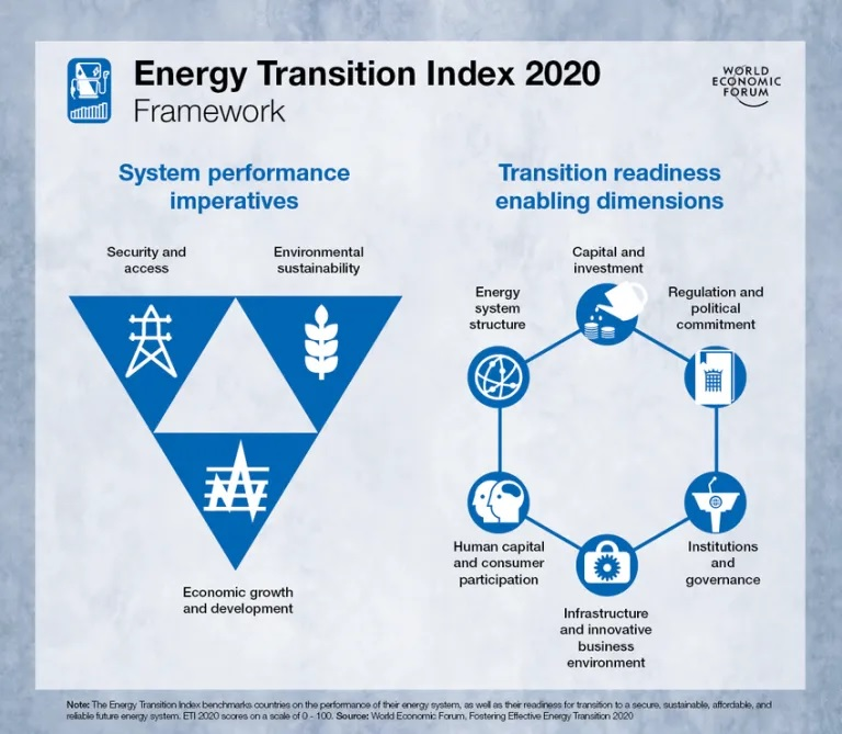 Energy_transition_index1