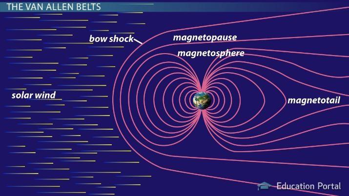 magnetospheer