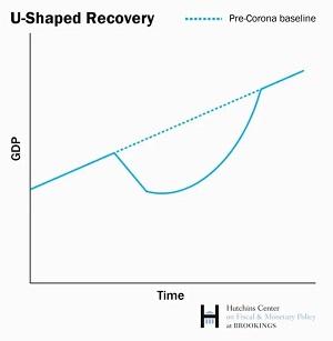 U-Shaped_Recovery