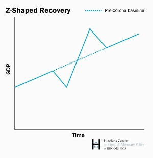 Z-Shaped_Recovery