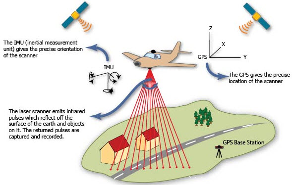 lidar how it works