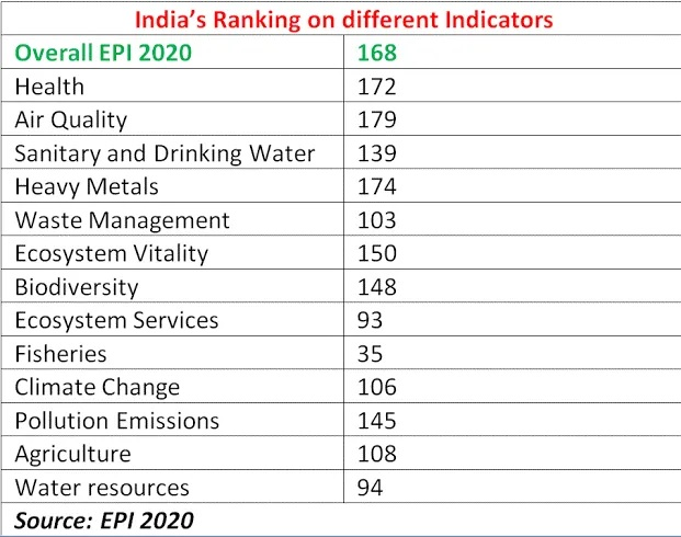 epi index 2020 india