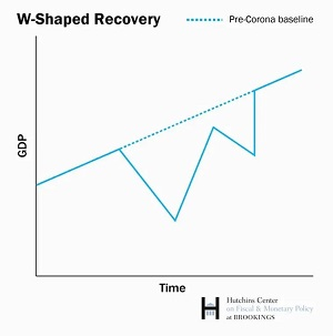 w-Shaped_Recovery