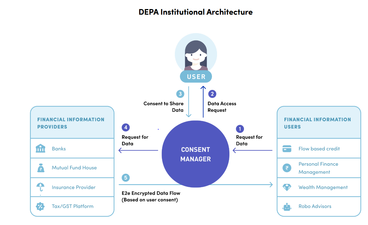 Draft Data Empowerment and Protection Architecture
