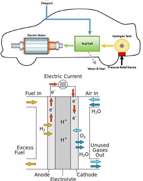 hydrogen mission india
